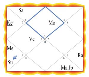 Nordindisches_Horoskop_Yogananda